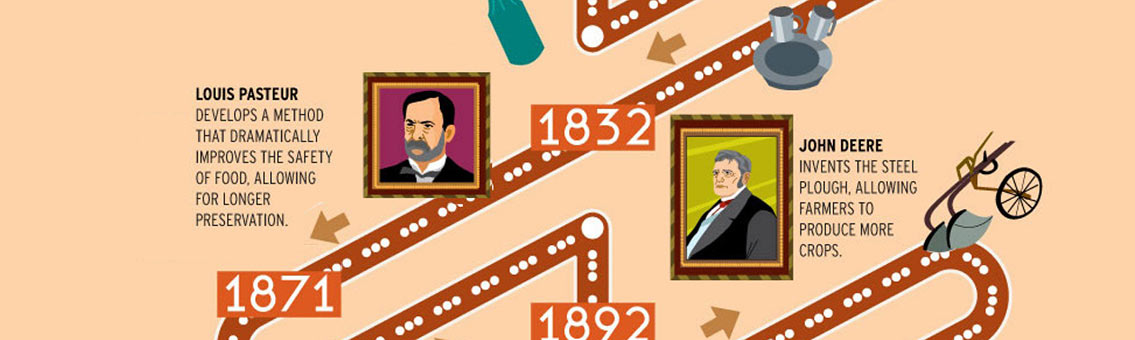 List of Inventors behind the Inventions