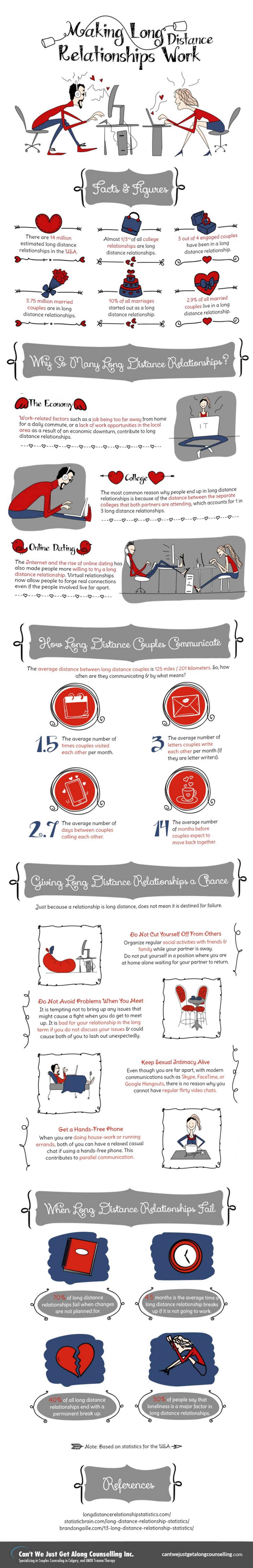 Making Long Distance Relationships Work - Dating Infographic