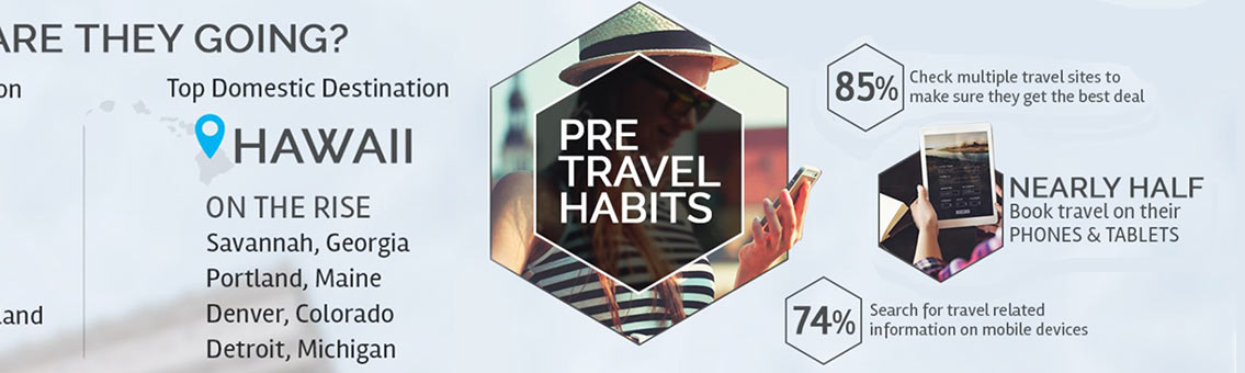 Millennial Travel Trend Tourism Infographic