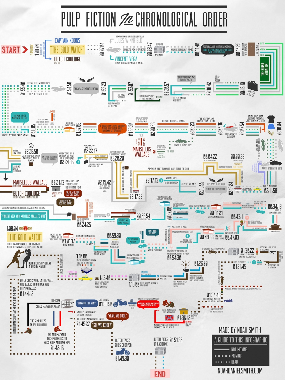 Pulp Fiction in Chronological Order Movie Infographic
