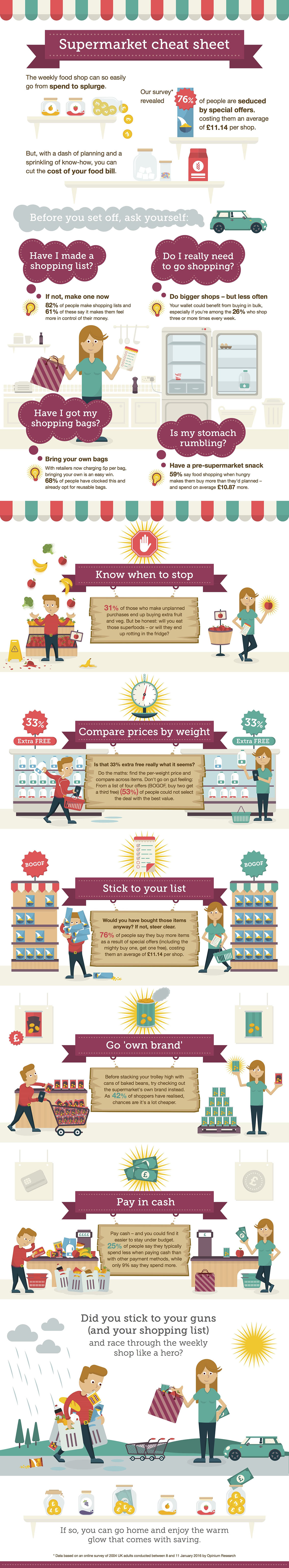Supermarket Guide for Grocery Shoppers Infographic
