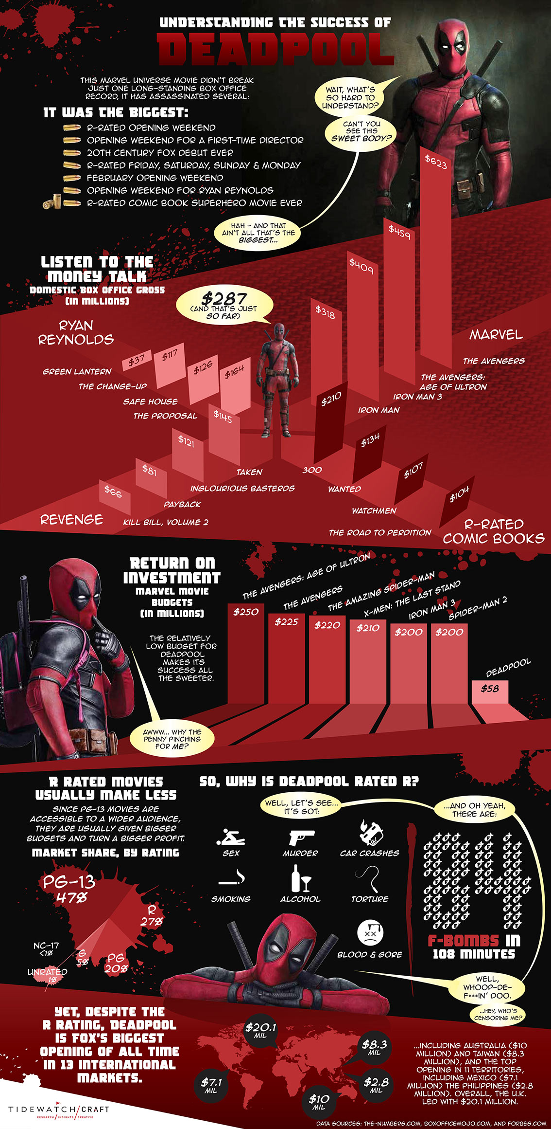 Understanding the Success of Deadpool Movie Infographic