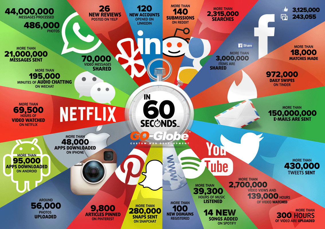 What Happens Every 60 Seconds on the Internet Infographic