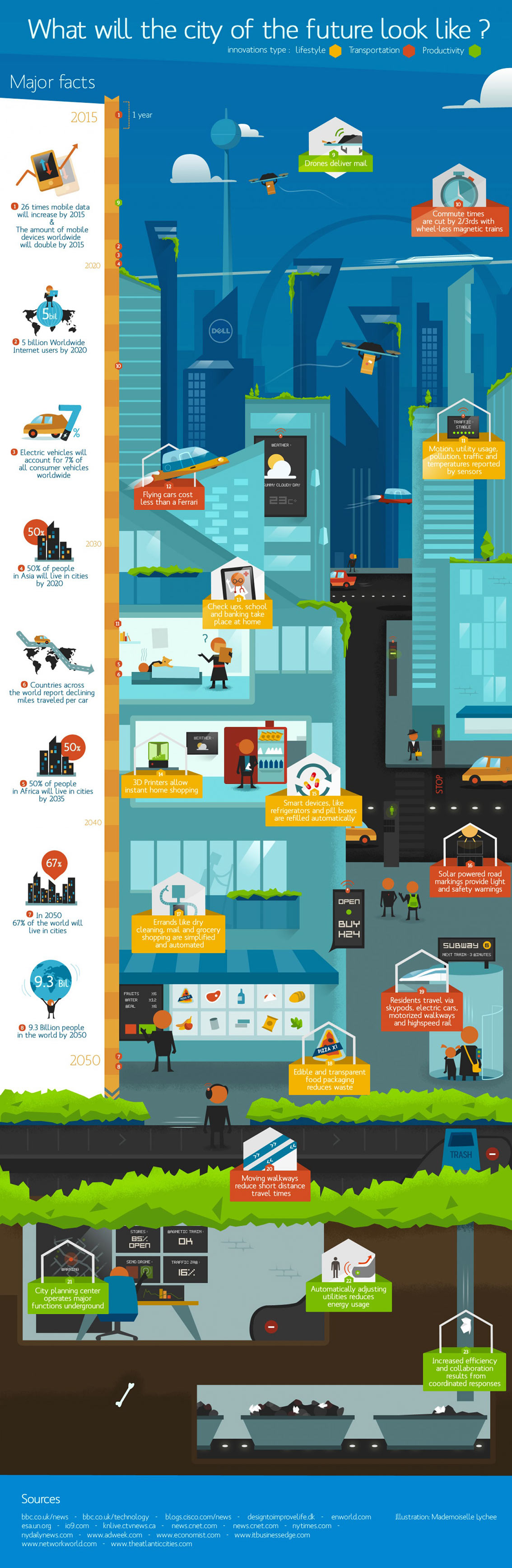 What Will The City Of The Future Look Like Infographic