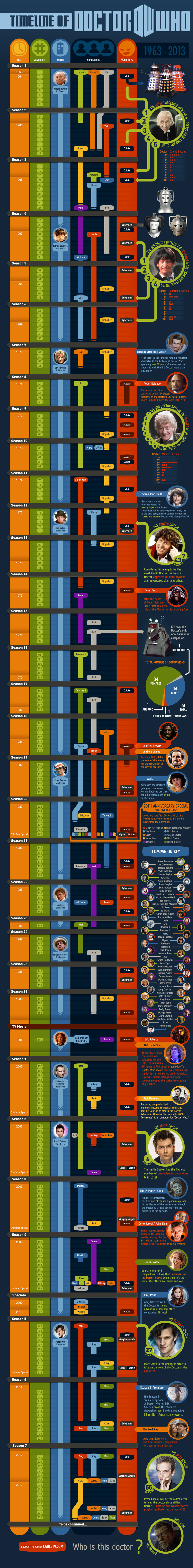 All Doctor Who Episodes in Chronological Order Infographic