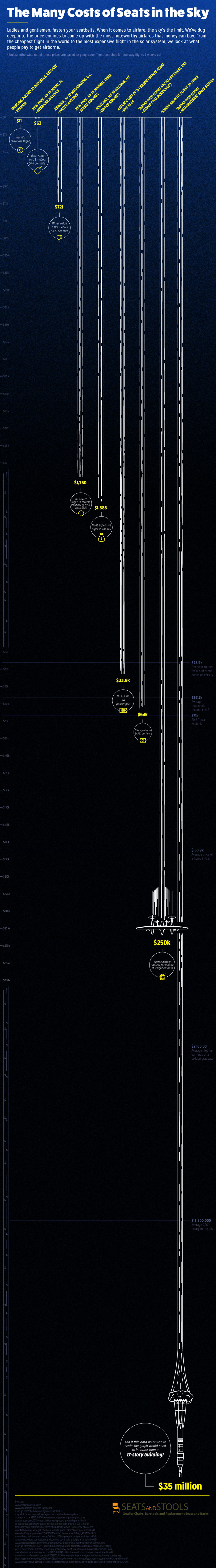 Cheapest and Most Expensive Flights in the World Infographic