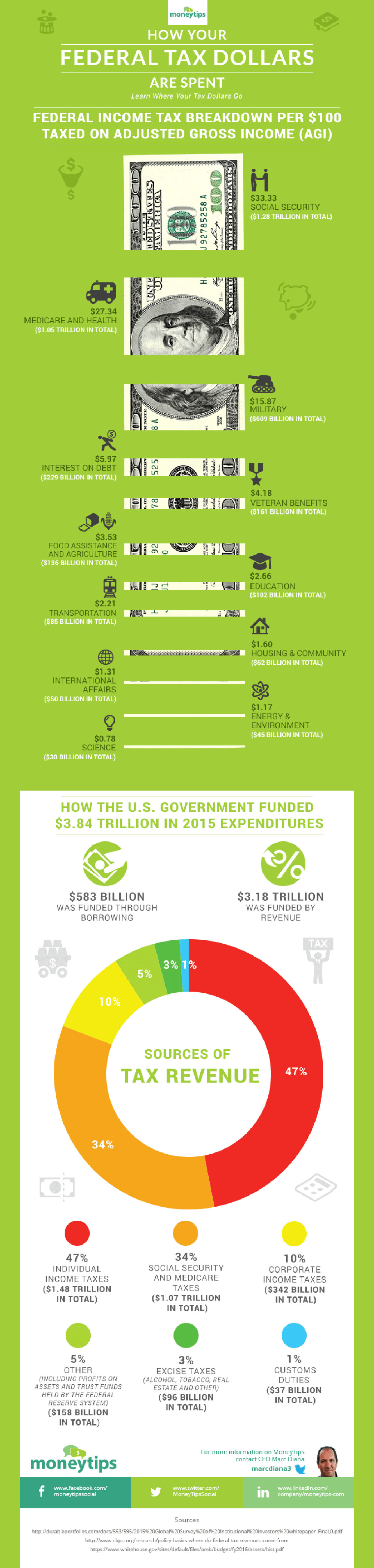 How Your Federal Tax Dollars are Spent Infographic