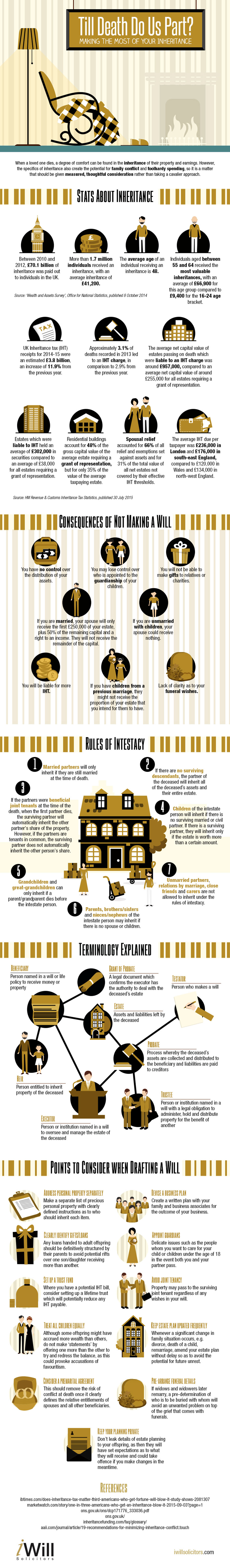Inheritance Importance of Making a Will Infographic