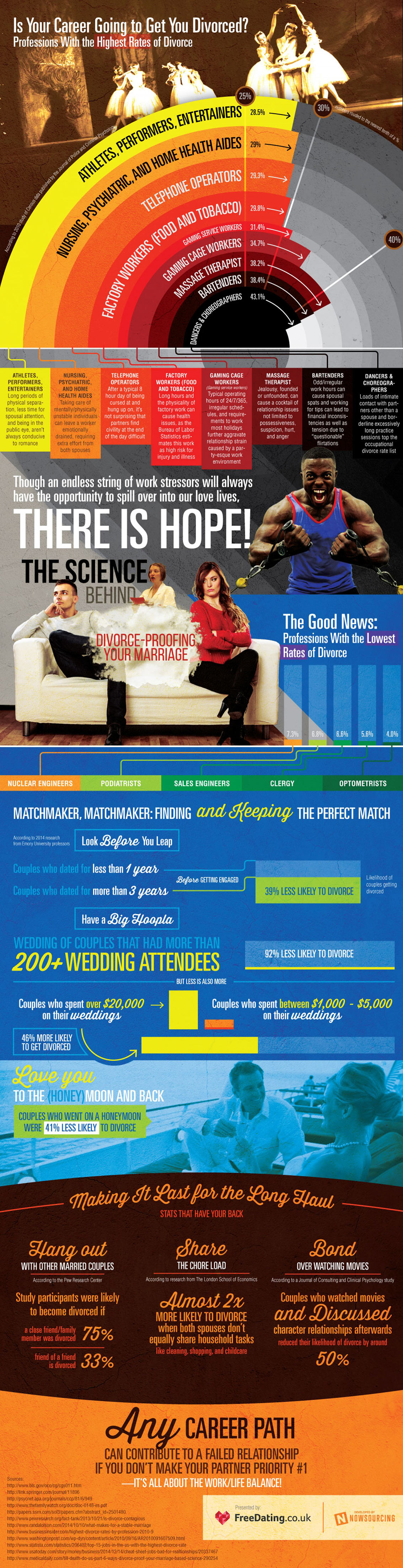 Professions with the Highest and Lowest Rates of Divorce Infographic