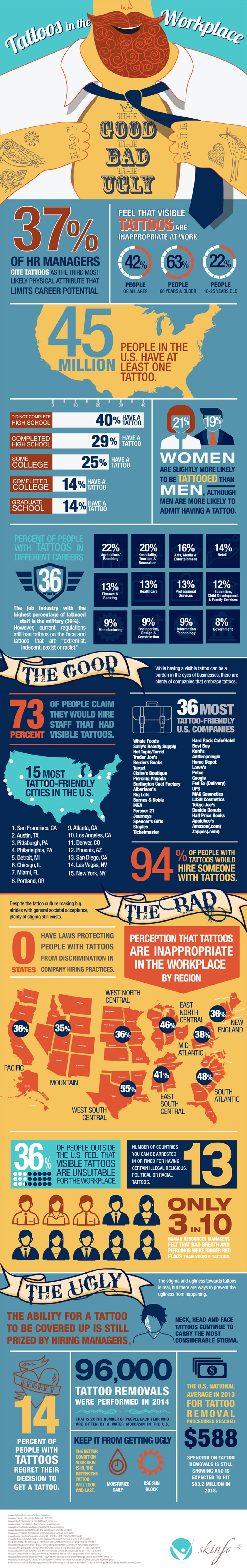 Tattoo Acceptance in the Workplace Infographic