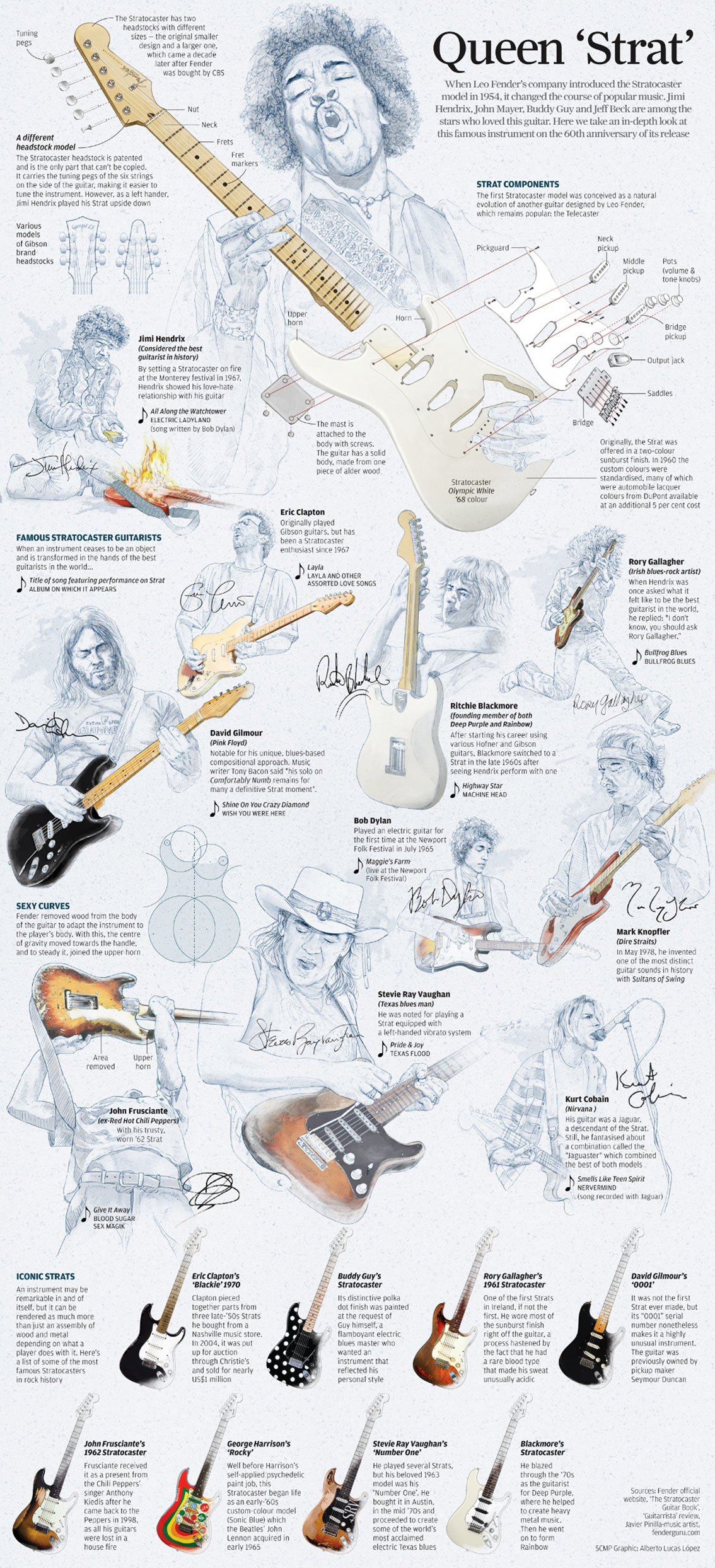 The Story of Stratocaster Electric Guitar Infographic
