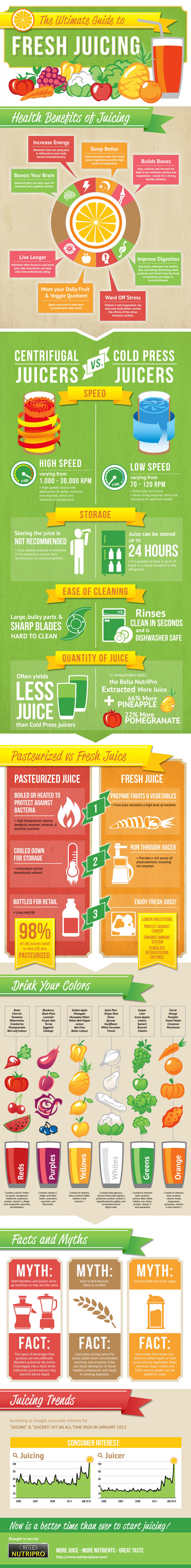 The Ultimate Guide to Fresh Juicing Infographic