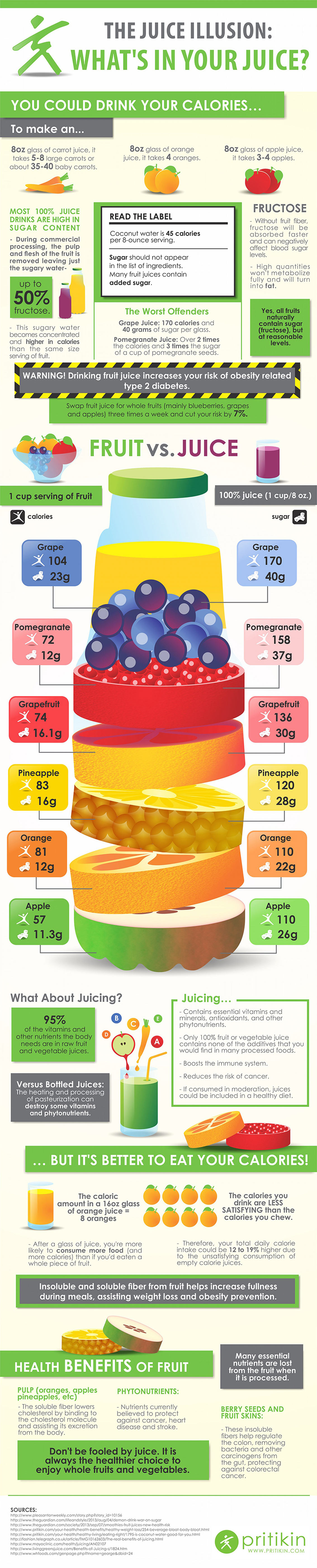 Whole Fruits vs Fruit Juice - Health Infographic