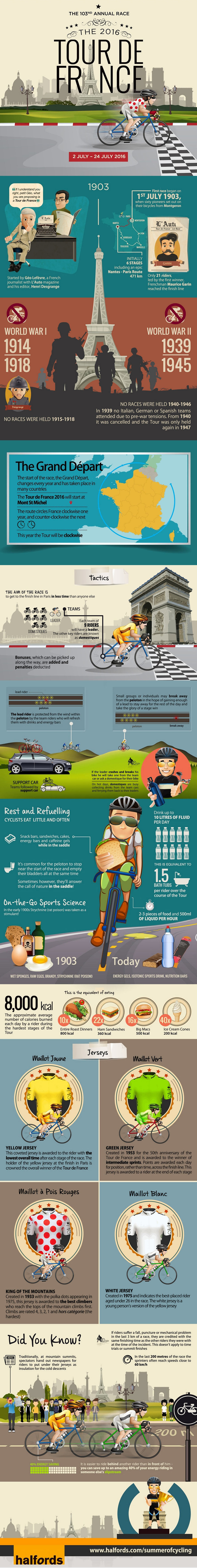 Guide to the 2016 Tour de France - Cycling Infographic