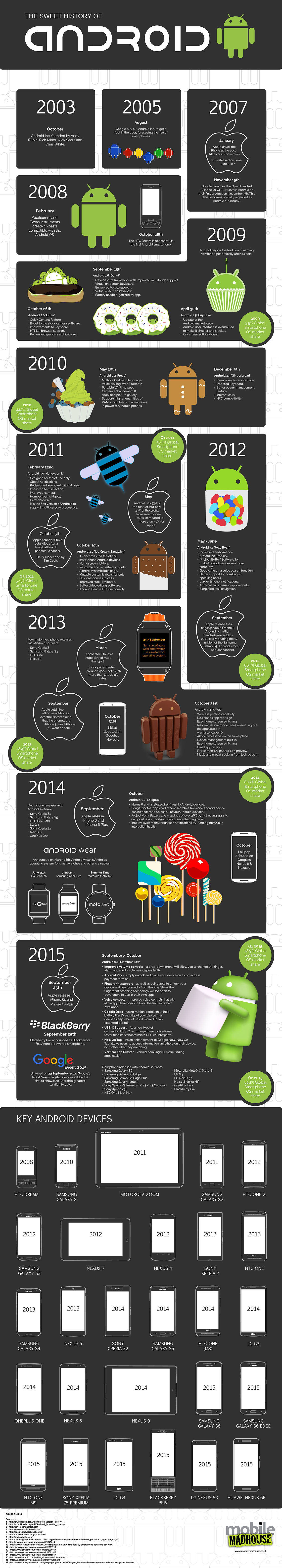 History of Android OS - From Cupcake to Marshmallow Infographic