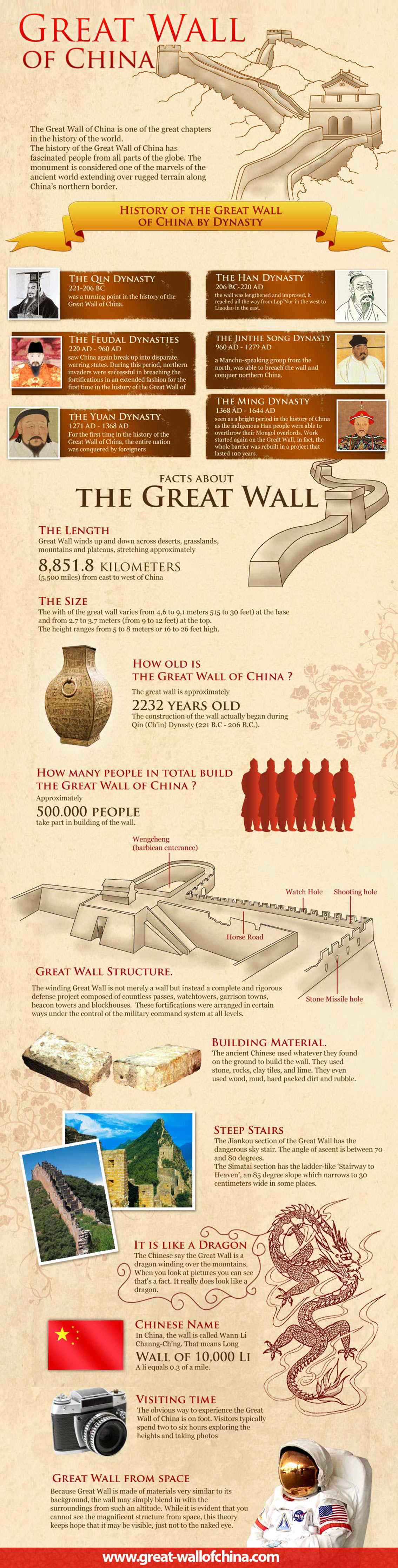 History of The Great Wall of China - Travel Infographic
