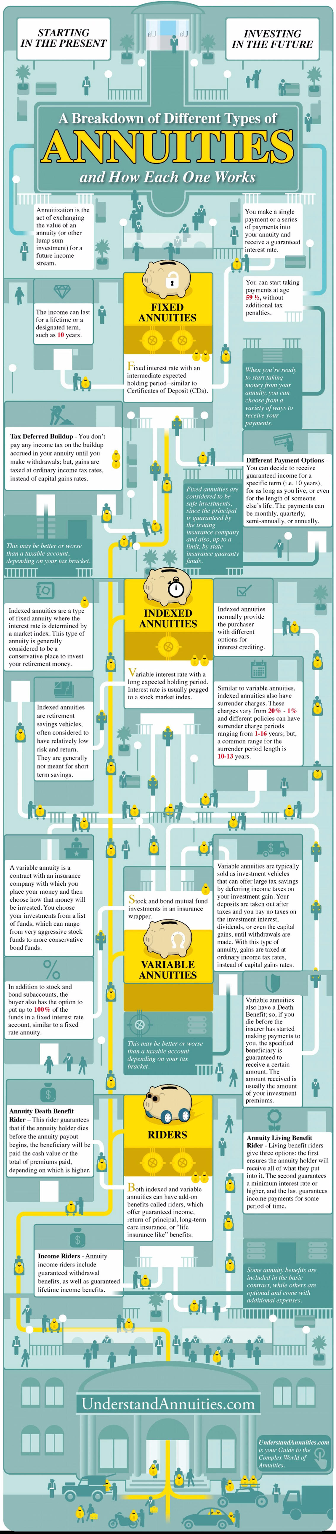 How the Different Types Of Annuities Works Infographic
