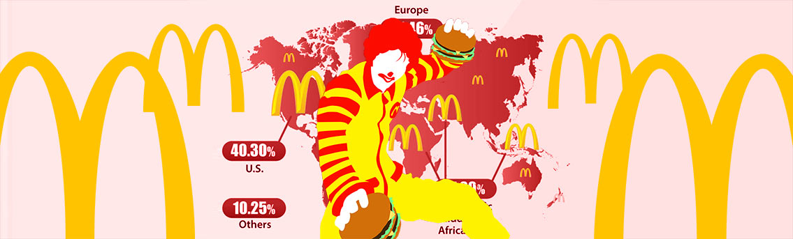 Interesting Facts about McDonalds Fast Food
