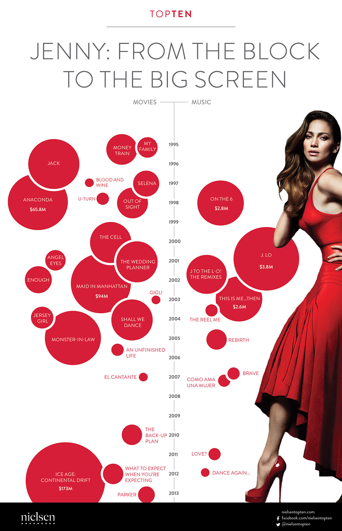 Jennifer Lopez Music and Movie Career Timeline