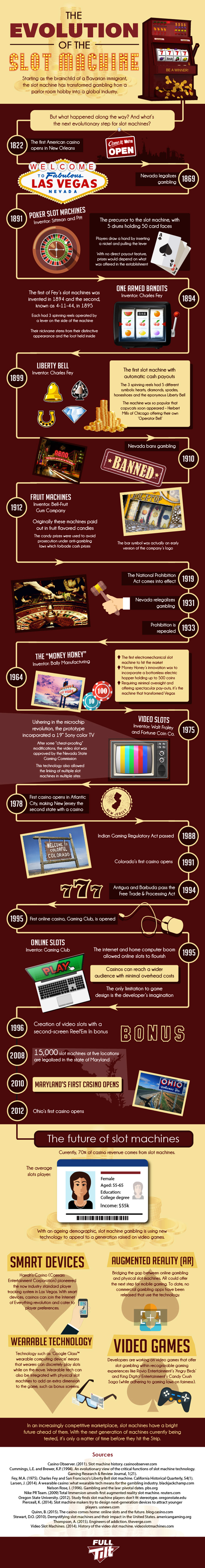 Evolution of the Slot Machines Infographic