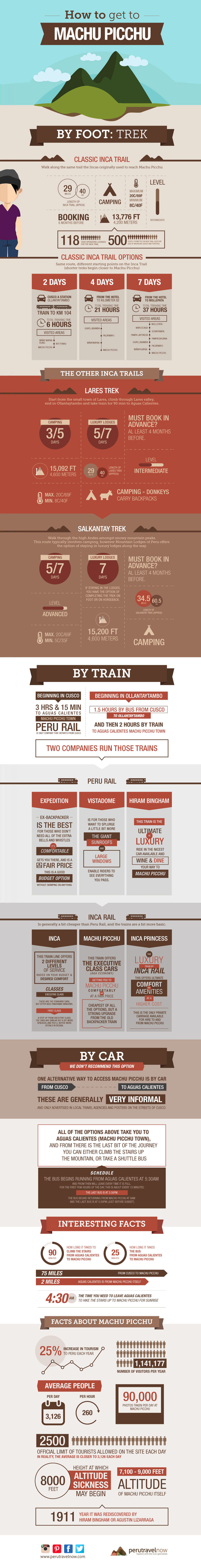 How to Visit Machu Picchu - Travel Infographic