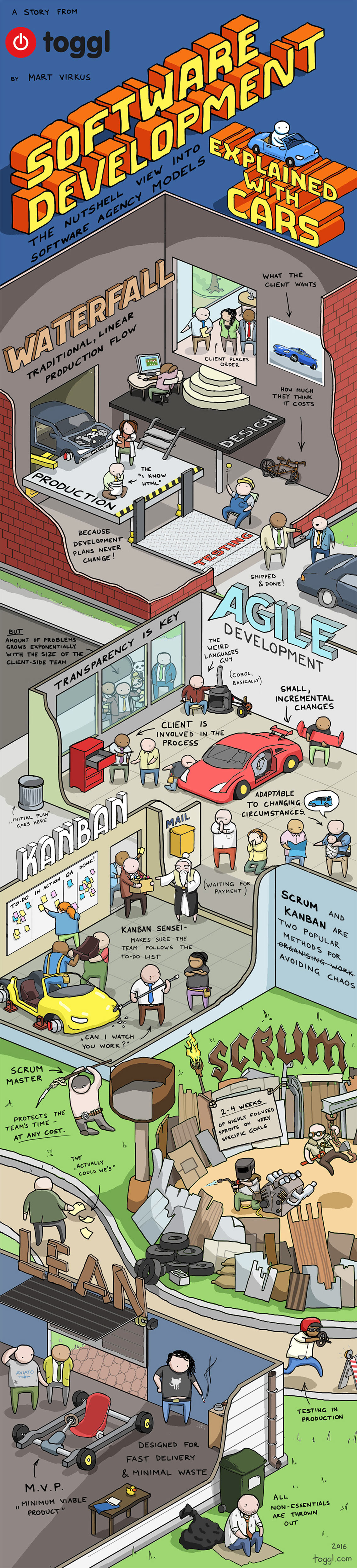 Software Development Explained with Cars - Startup Infographic
