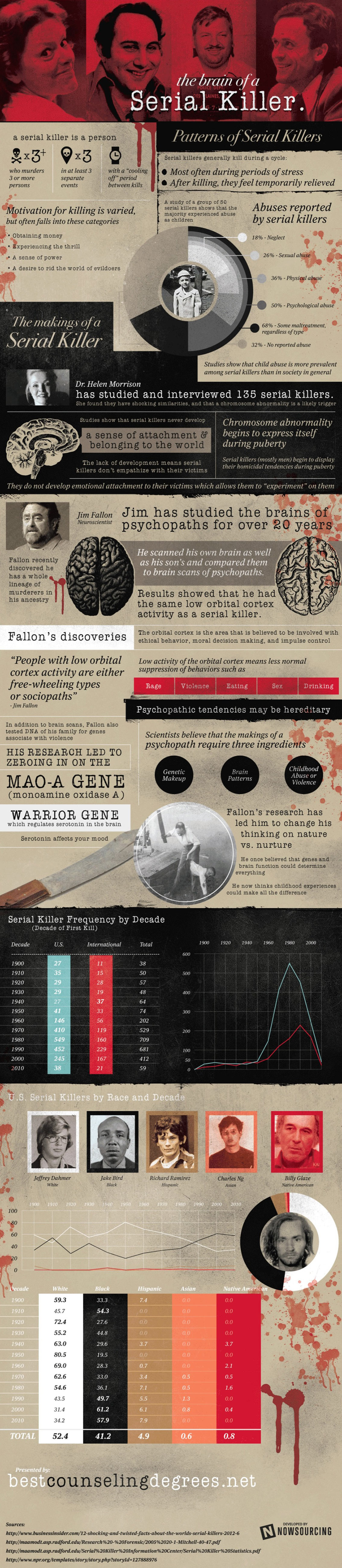 The Mind of a Serial Killer - Psychology Infographic