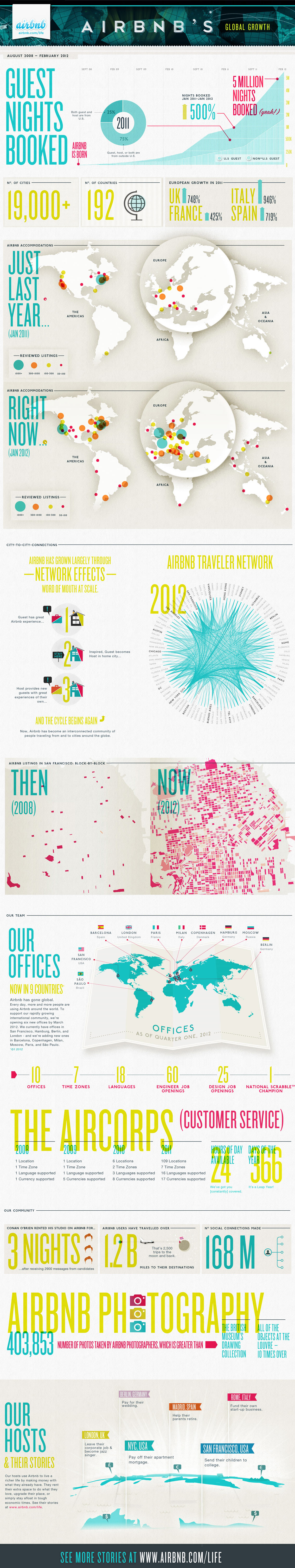 AirBnB Global Growth - Travel Infographic