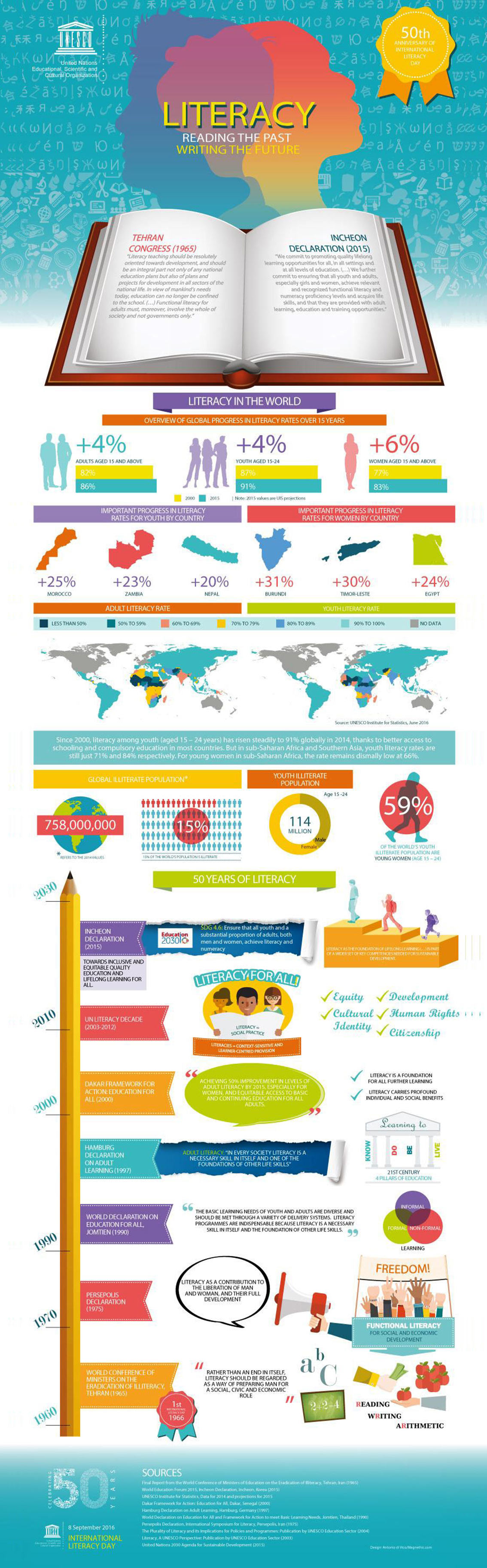 Literacy Reading the Past Writing the Future Infographic