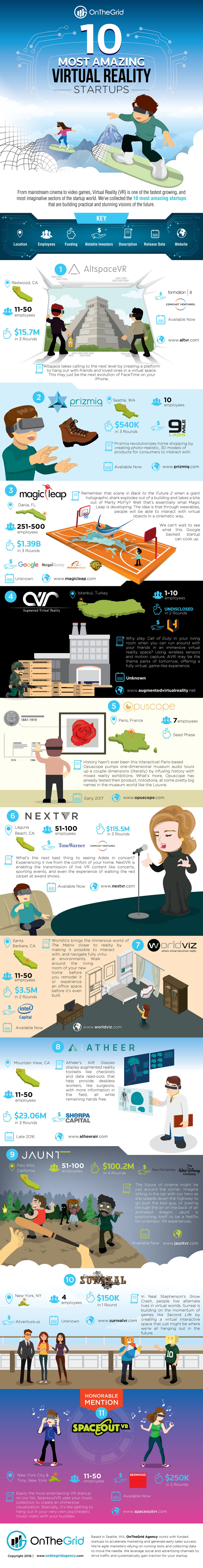 Awesome Virtual Reality Startups - Business Infographic