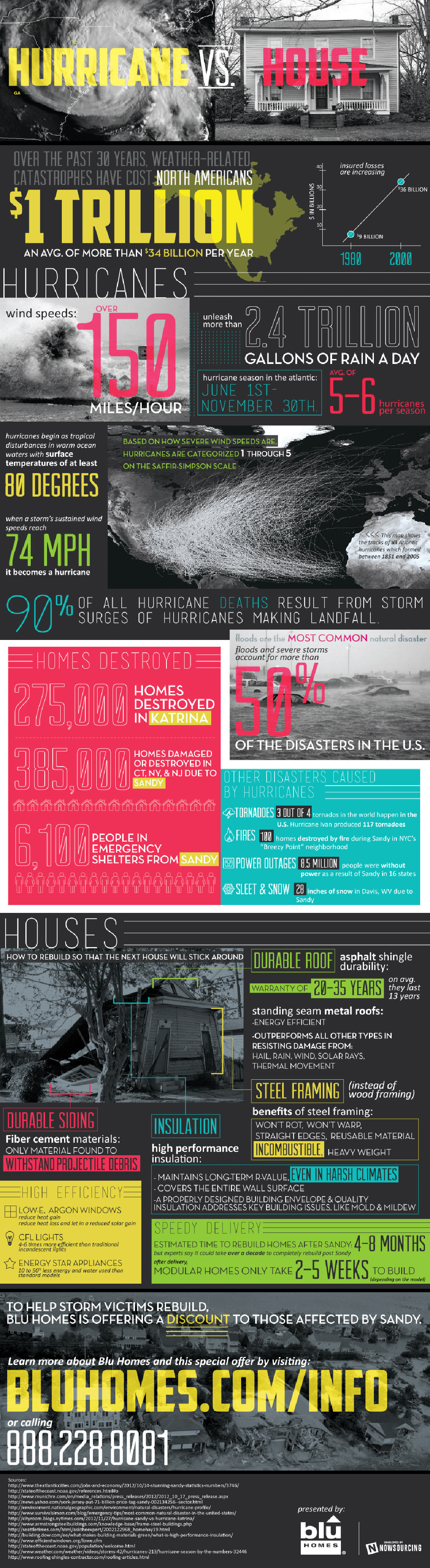 Damages Caused by Hurricanes to American Homes Infographic