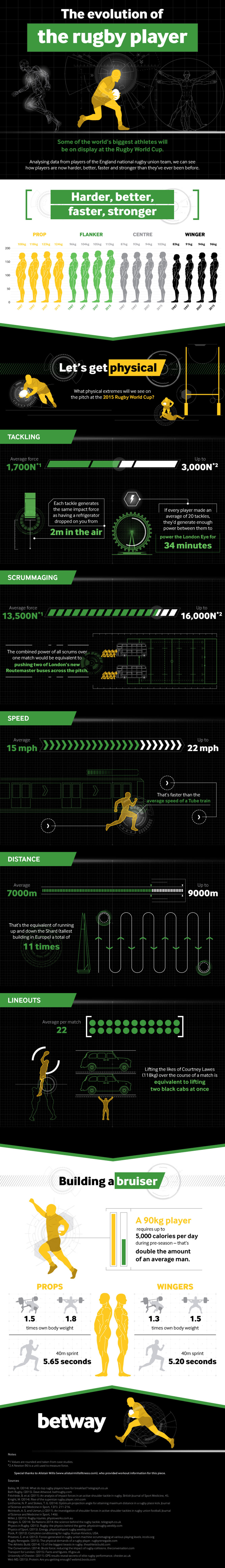 Evolution of a Modern Rugby Player Sports infographic