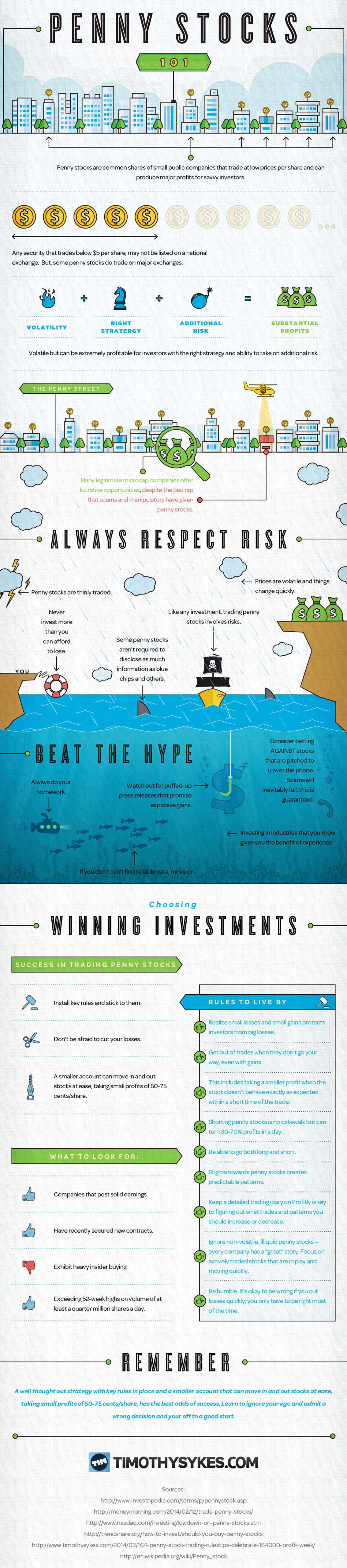 Investing in Penny Stocks for Beginners Infographic