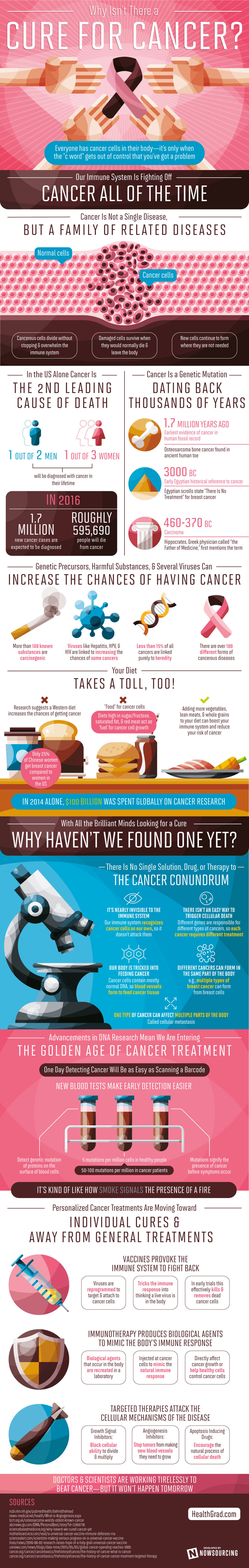 Why Haven't We Found a Cure for Cancer Yet Infographic