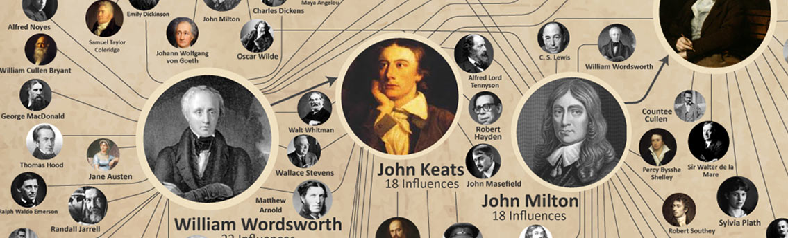 Top 10 Most Influencial Poets in Western History
