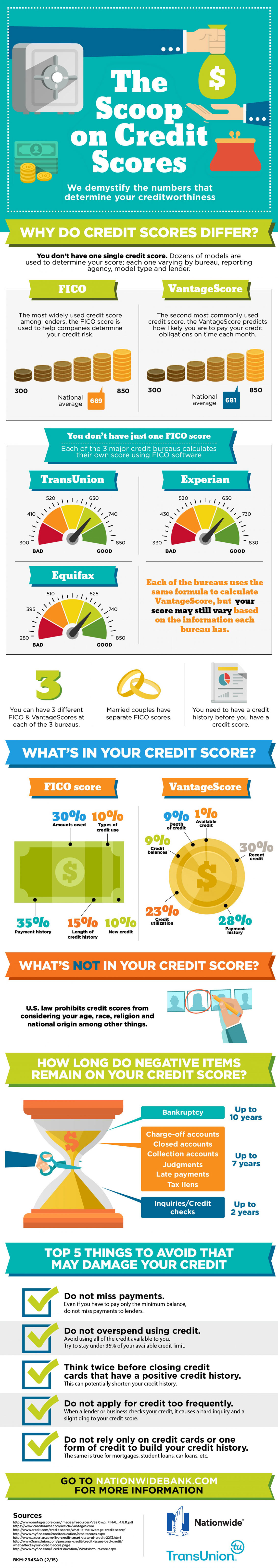 Why Do Credit Scores Differ - Finance Infographic
