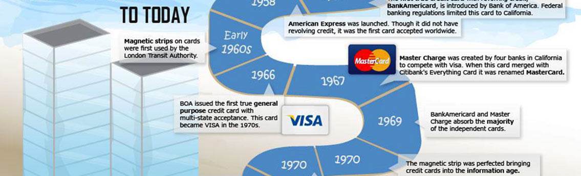 History of Credit Cards