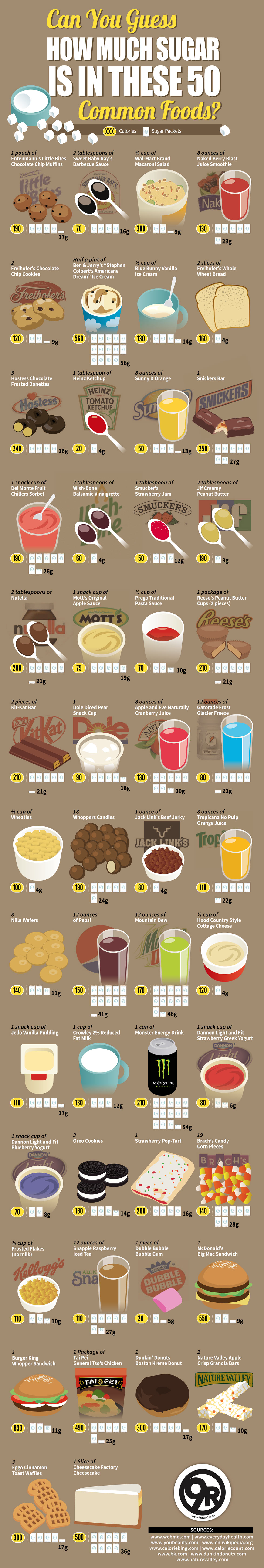 Amount of Sugar Content in Common Foods Chart