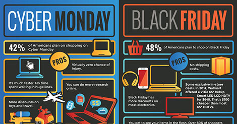 Black Friday Vs Cyber Monday When To Buy The Best Deals