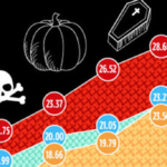 How Much do Americans Spend on Halloween