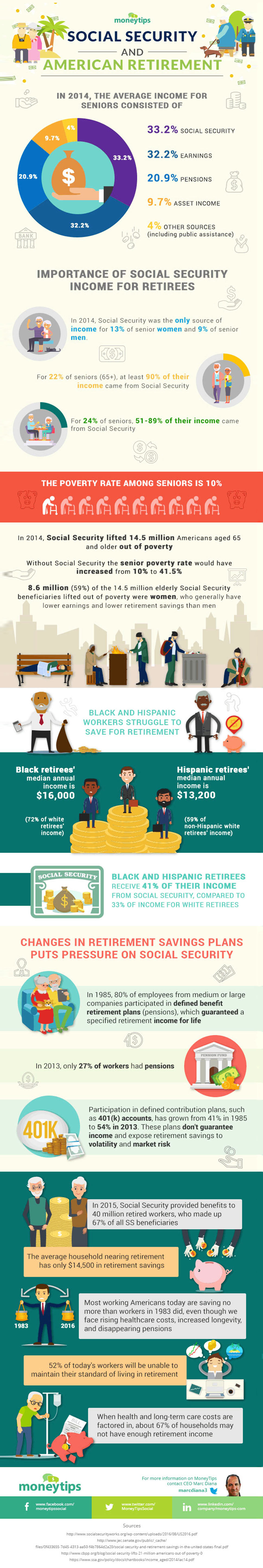 How Retired Americans Rely on Social Security Income - Retirement Infographic