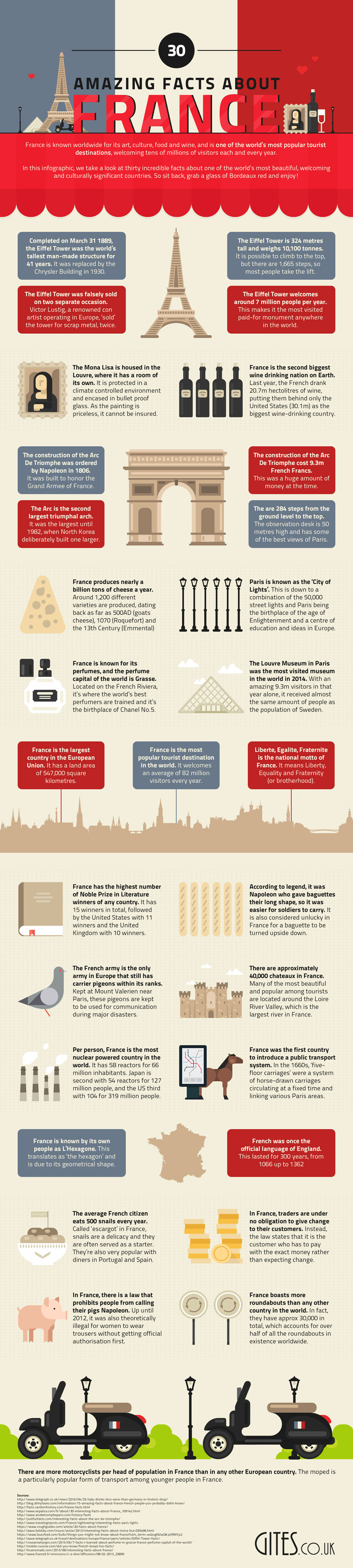 Interesting Facts About France - Travel Infographic