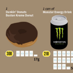 The Amount of Sugar Content in Common Foods