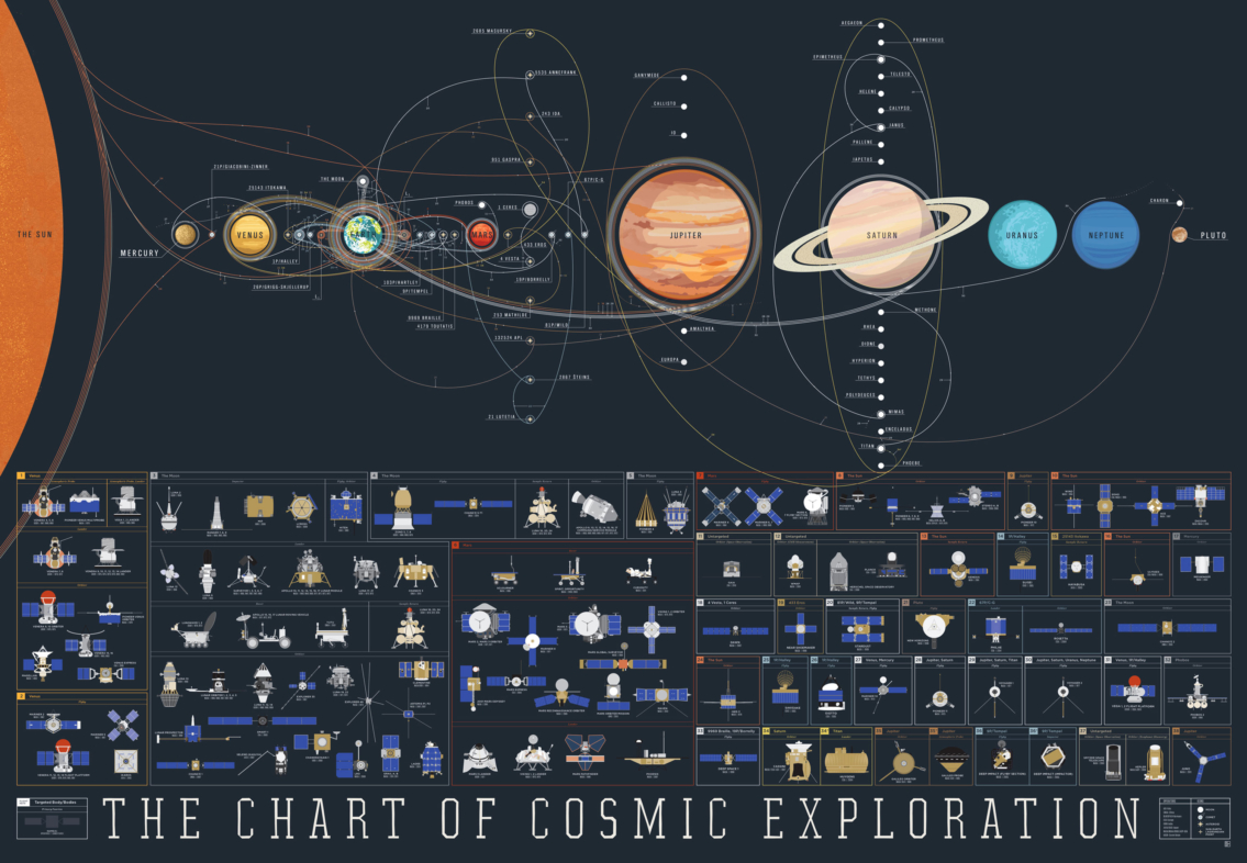 Chart of Space Exploration Missions Infographic