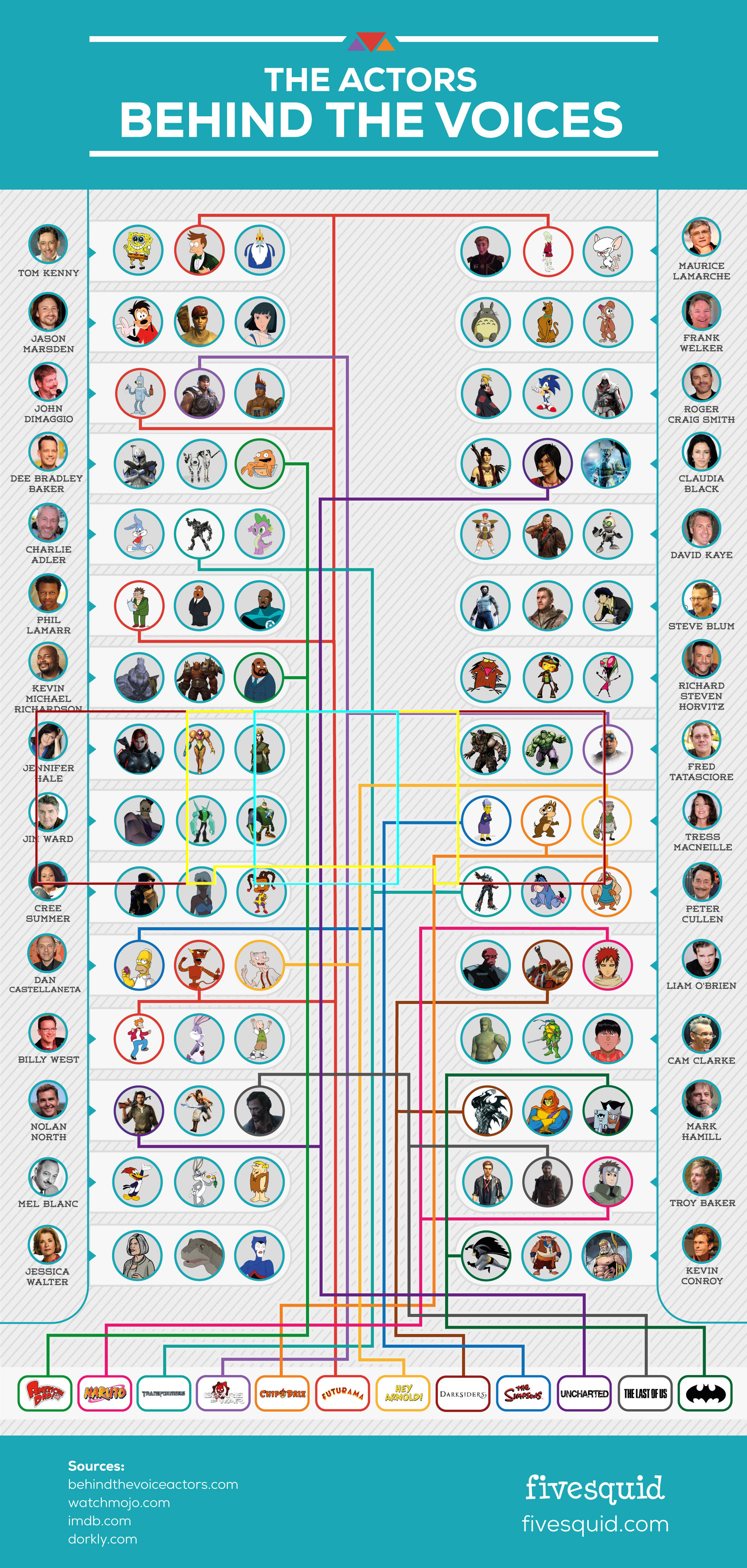 Actors Behind the Voices of Your Favorite Characters Infographic