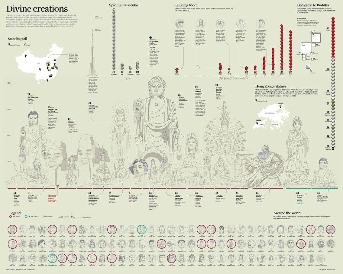 List of Tallest Statues in the World Infographic