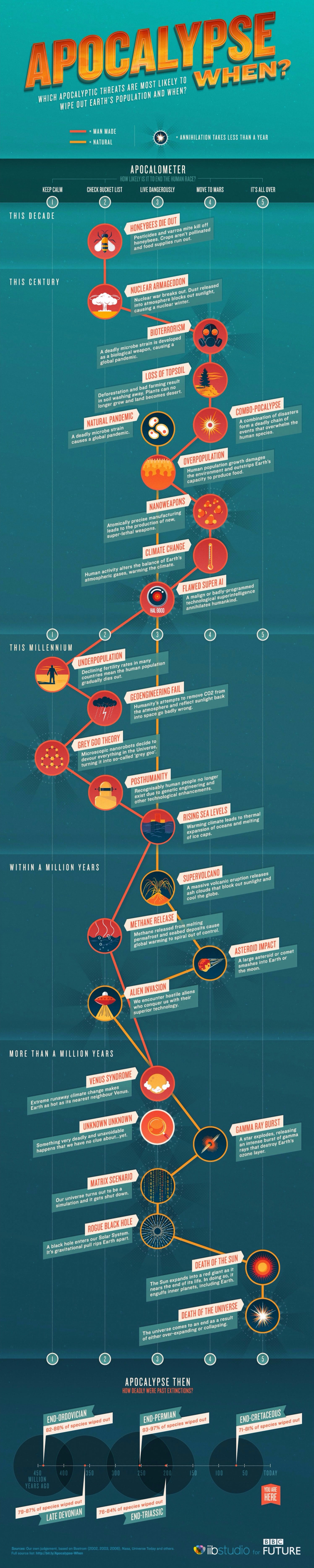 Apocalyptic Threats That Could Trigger Human Extinction Infographic