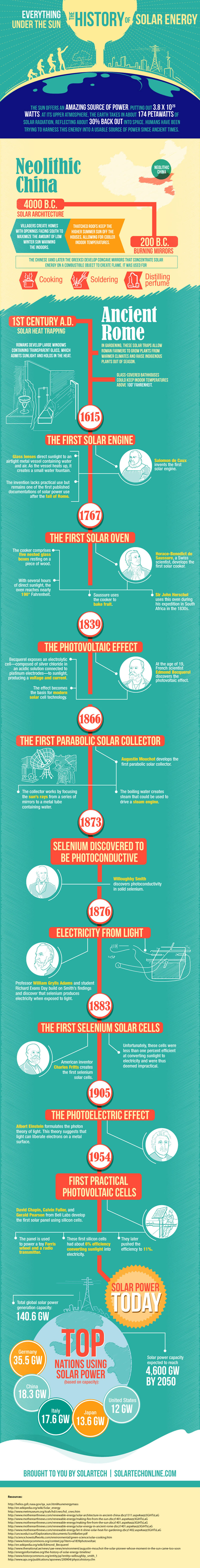 History of Solar Power Infographic