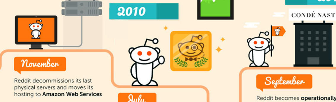 Interesting Facts About Reddit