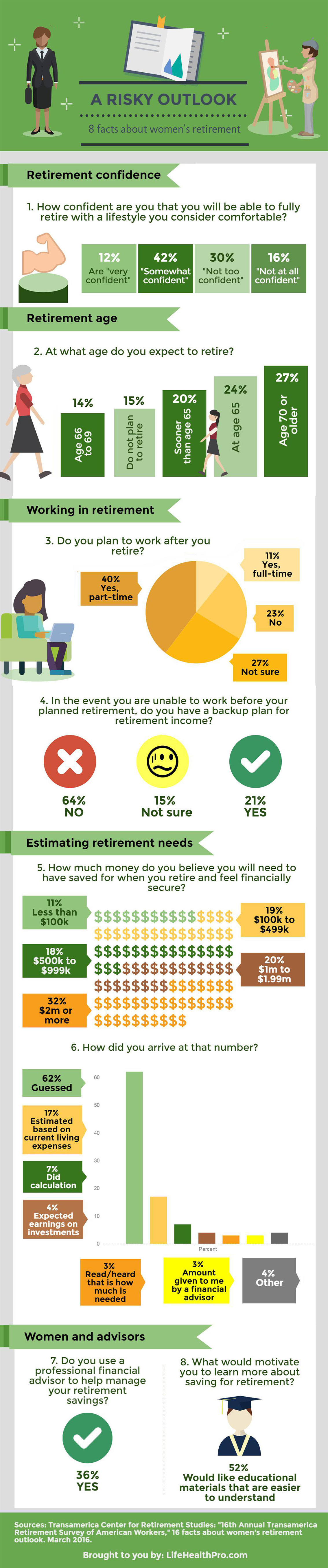 Sad Facts About Women's Retirement Infographic